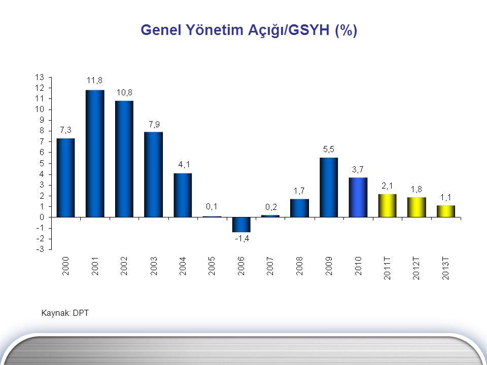 Genel Yönetim Açığı/GSYH (%) Kaynak: DPT