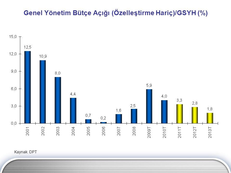 Genel Yönetim Bütçe Açığı (Özelleştirme Hariç)/GSYH (%) Kaynak: DPT