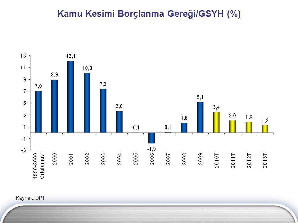 Kamu Kesimi Borçlanma Gereği/GSYH (%) Kaynak: DPT