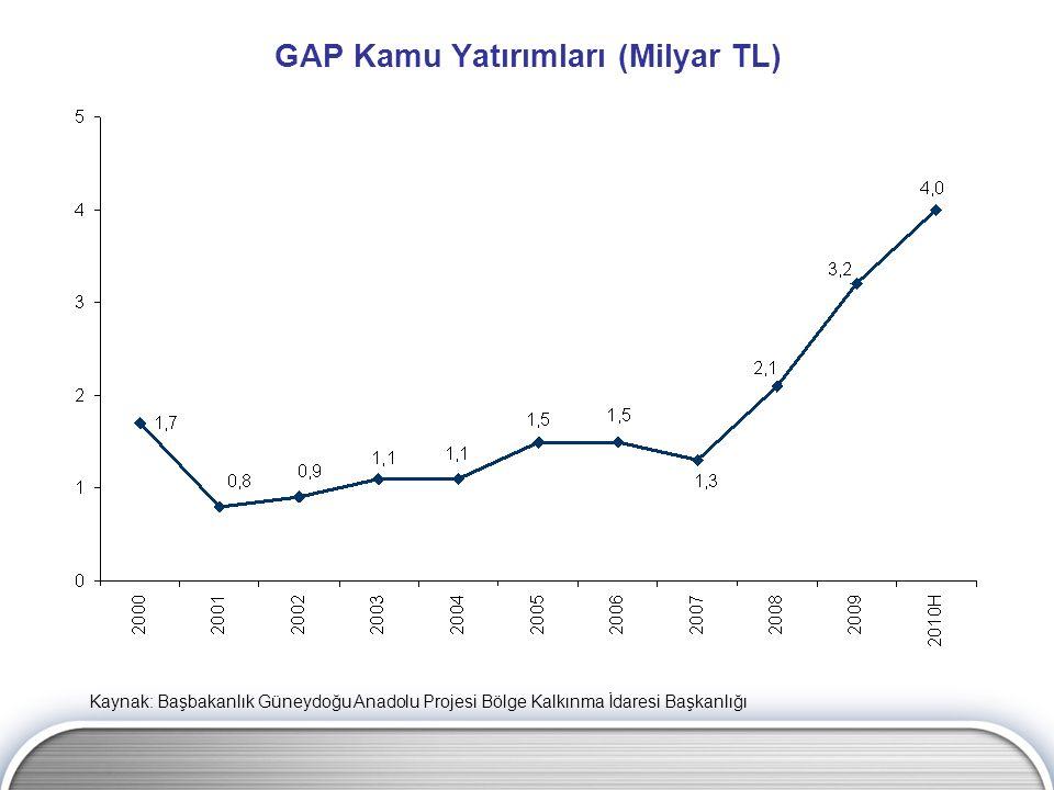 GAP Kamu Yatırımları (Milyar TL) Kaynak: Başbakanlık Güneydoğu Anadolu Projesi Bölge Kalkınma İdaresi Başkanlığı
