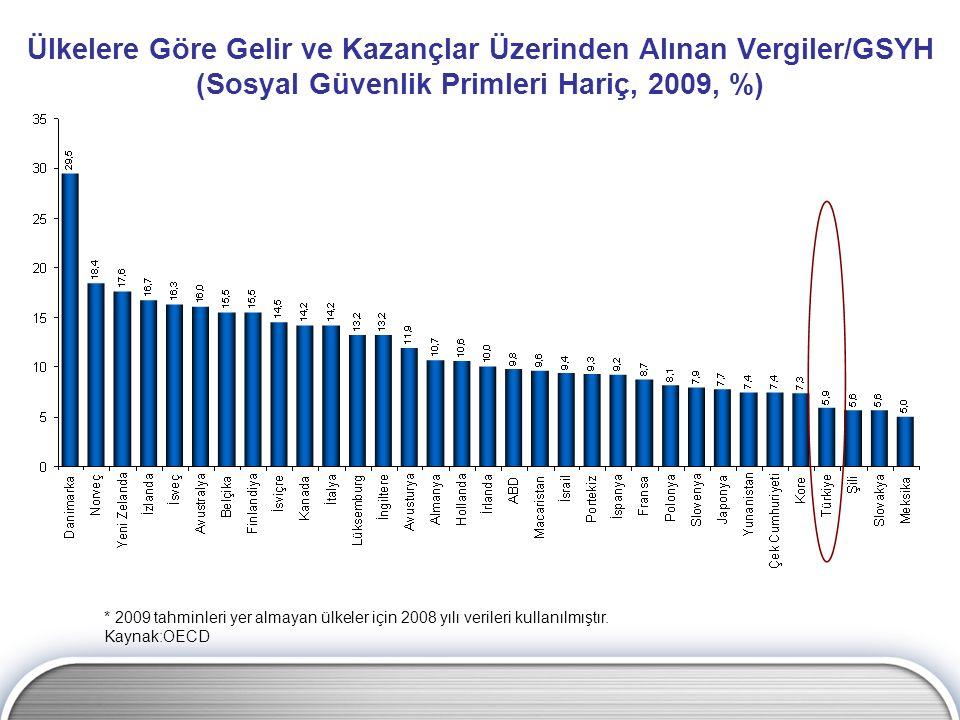 Ülkelere Göre Gelir ve Kazançlar Üzerinden Alınan Vergiler/GSYH (Sosyal Güvenlik Primleri Hariç, 2009, %) * 2009 tahminleri yer almayan ülkeler için 2