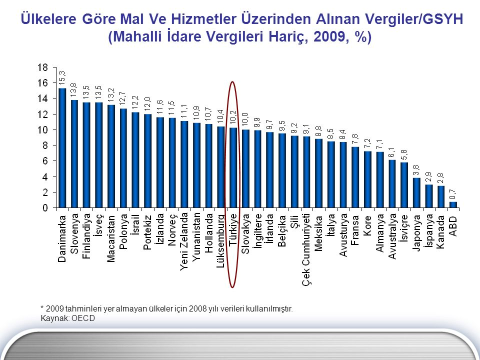 Ülkelere Göre Mal Ve Hizmetler Üzerinden Alınan Vergiler/GSYH (Mahalli İdare Vergileri Hariç, 2009, %) * 2009 tahminleri yer almayan ülkeler için 2008