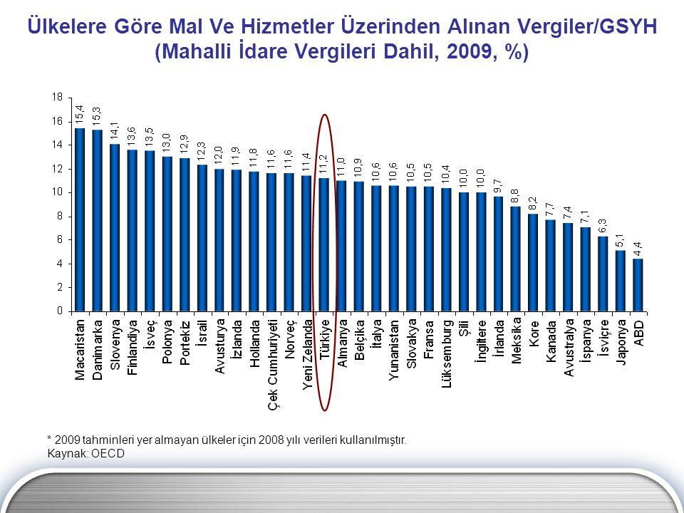 Ülkelere Göre Mal Ve Hizmetler Üzerinden Alınan Vergiler/GSYH (Mahalli İdare Vergileri Dahil, 2009, %) * 2009 tahminleri yer almayan ülkeler için 2008