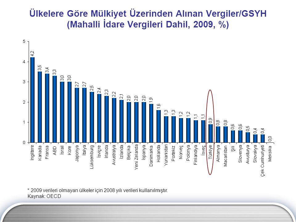 Ülkelere Göre Mülkiyet Üzerinden Alınan Vergiler/GSYH (Mahalli İdare Vergileri Dahil, 2009, %) * 2009 verileri olmayan ülkeler için 2008 yılı verileri