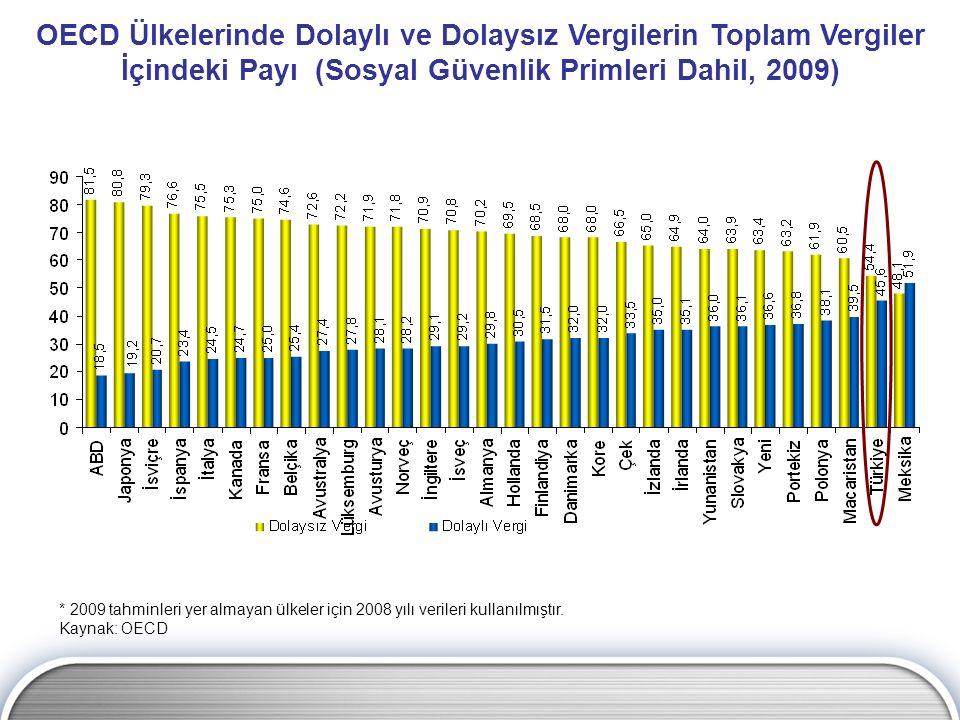OECD Ülkelerinde Dolaylı ve Dolaysız Vergilerin Toplam Vergiler İçindeki Payı (Sosyal Güvenlik Primleri Dahil, 2009) * 2009 tahminleri yer almayan ülk