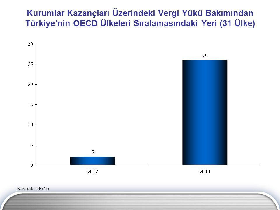 Kurumlar Kazançları Üzerindeki Vergi Yükü Bakımından Türkiye'nin OECD Ülkeleri Sıralamasındaki Yeri (31 Ülke) Kaynak: OECD