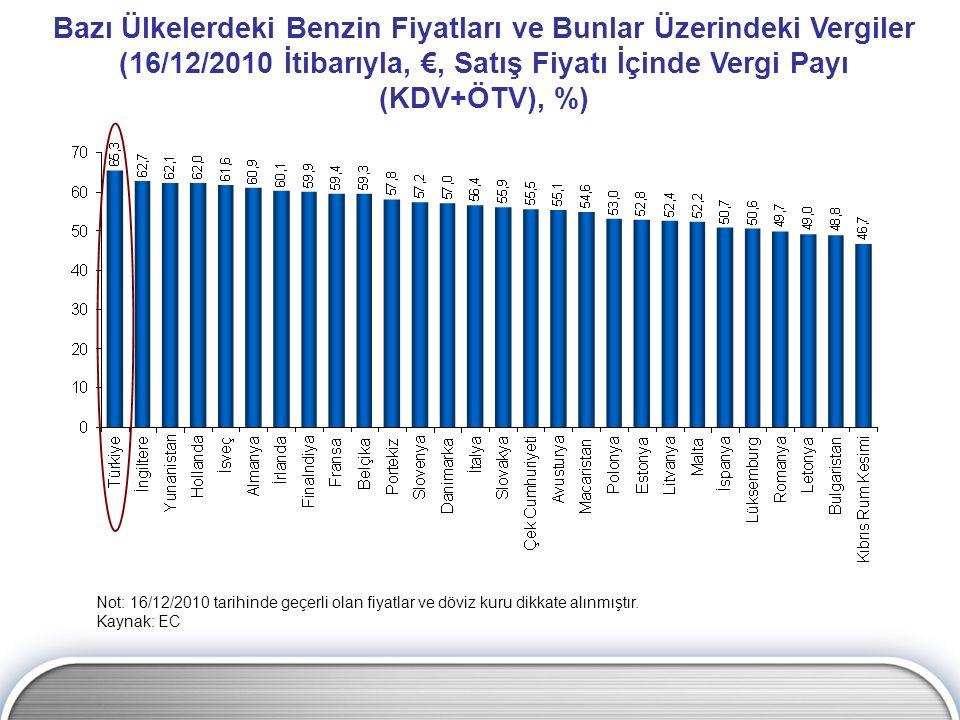Bazı Ülkelerdeki Benzin Fiyatları ve Bunlar Üzerindeki Vergiler (16/12/2010 İtibarıyla, €, Satış Fiyatı İçinde Vergi Payı (KDV+ÖTV), %) Not: 16/12/201