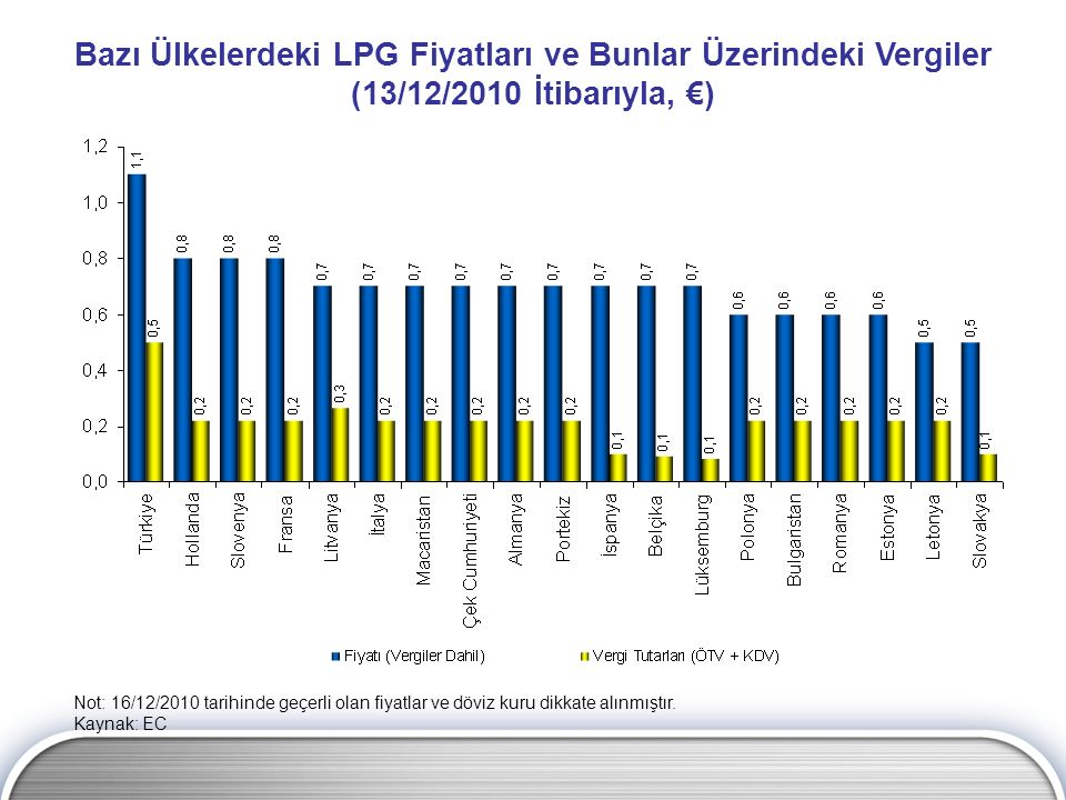 Bazı Ülkelerdeki LPG Fiyatları ve Bunlar Üzerindeki Vergiler (13/12/2010 İtibarıyla, €) Not: 16/12/2010 tarihinde geçerli olan fiyatlar ve döviz kuru