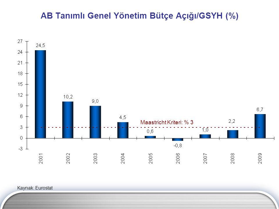 AB Tanımlı Genel Yönetim Bütçe Açığı/GSYH (%) Maastricht Kriteri: % 3 Kaynak: Eurostat