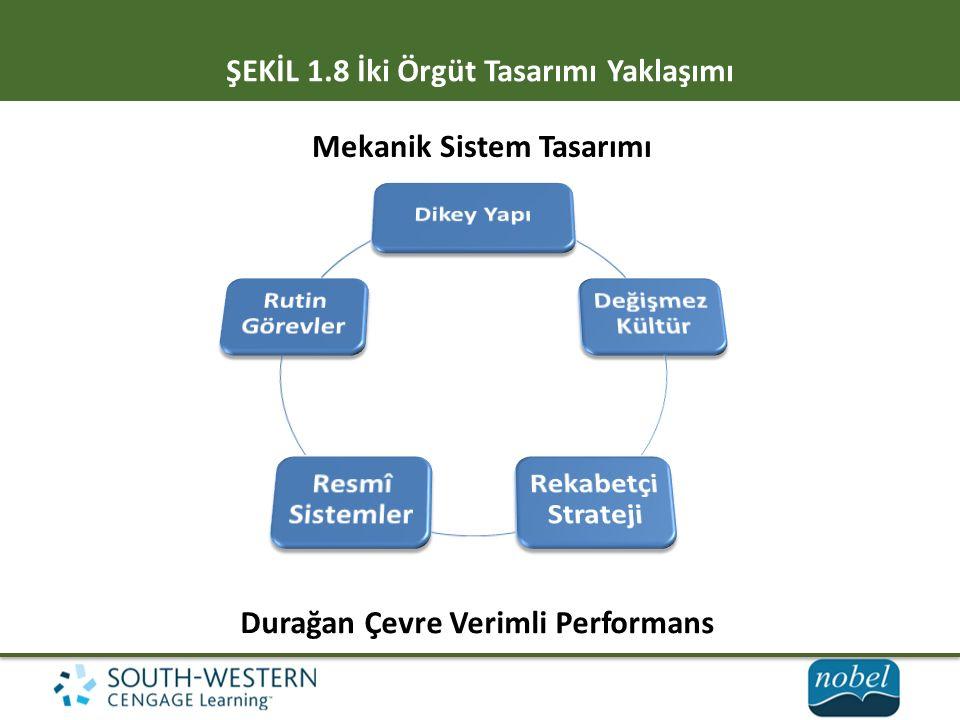 ŞEKİL 1.8 İki Örgüt Tasarımı Yaklaşımı Mekanik Sistem Tasarımı Durağan Çevre Verimli Performans