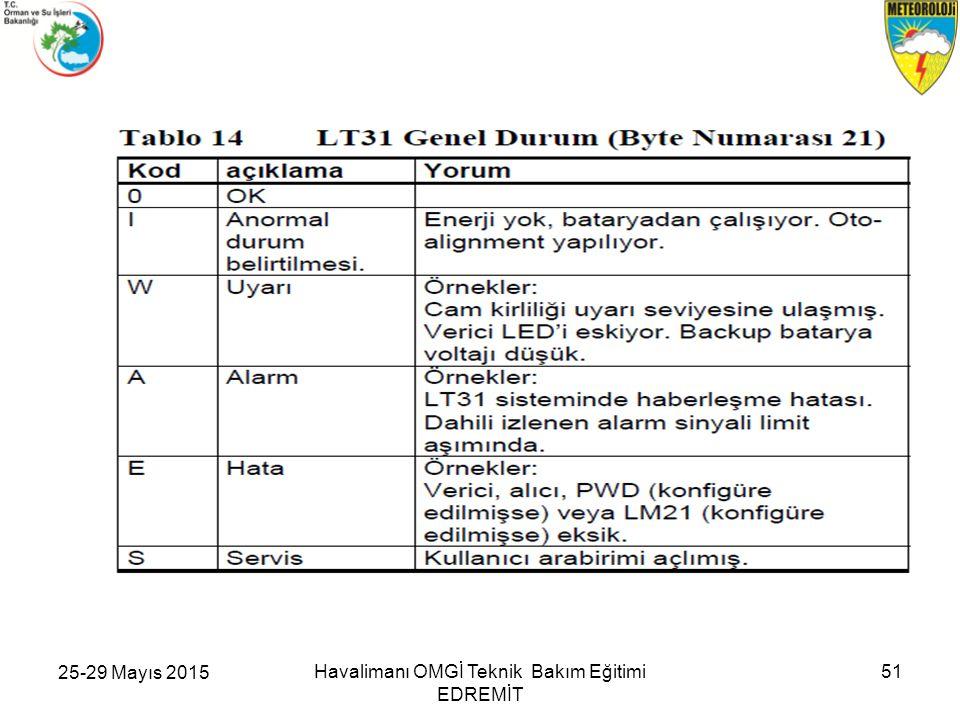 25-29 Mayıs 2015 Havalimanı OMGİ Teknik Bakım Eğitimi EDREMİT 51