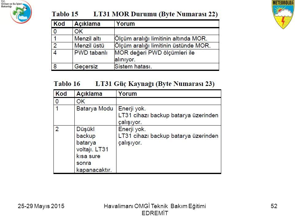 25-29 Mayıs 201552Havalimanı OMGİ Teknik Bakım Eğitimi EDREMİT
