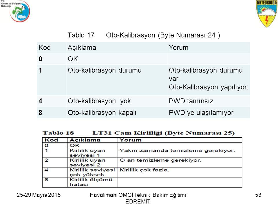 Tablo 17 Oto-Kalibrasyon (Byte Numarası 24 ) KodAçıklamaYorum 0OK 1Oto-kalibrasyon durumuOto-kalibrasyon durumu var Oto-Kalibrasyon yapılıyor. 4Oto-ka
