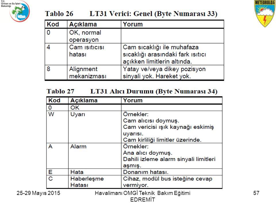 25-29 Mayıs 201557Havalimanı OMGİ Teknik Bakım Eğitimi EDREMİT