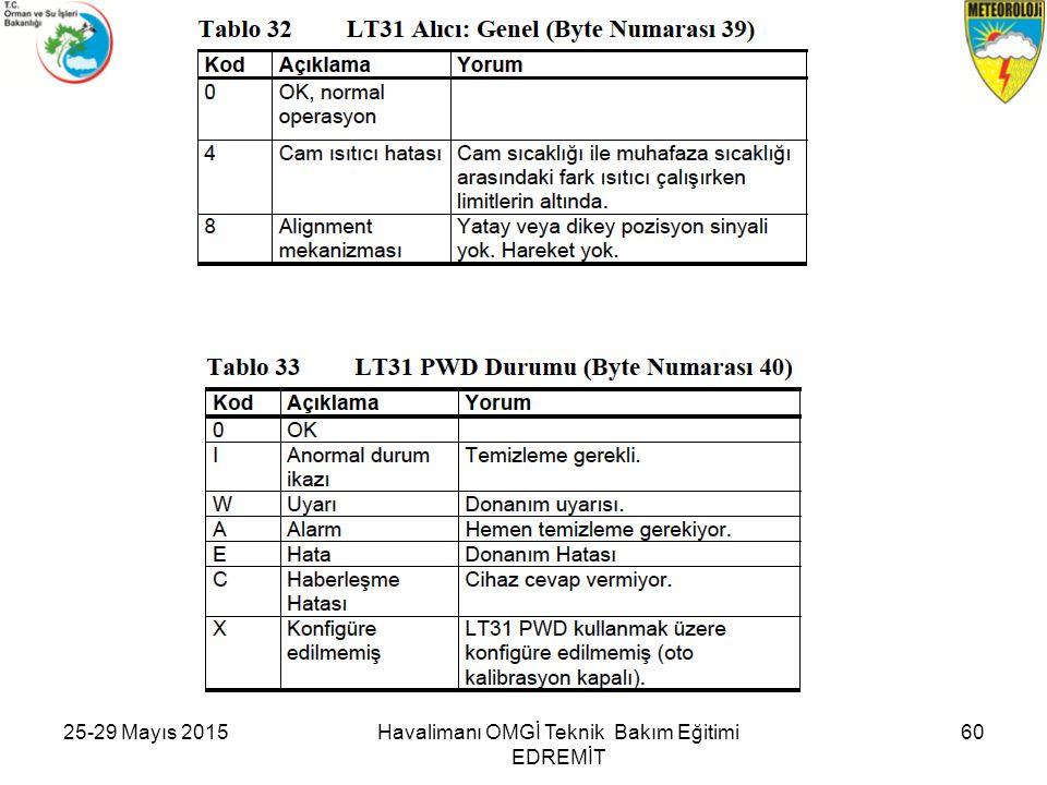 25-29 Mayıs 201560Havalimanı OMGİ Teknik Bakım Eğitimi EDREMİT
