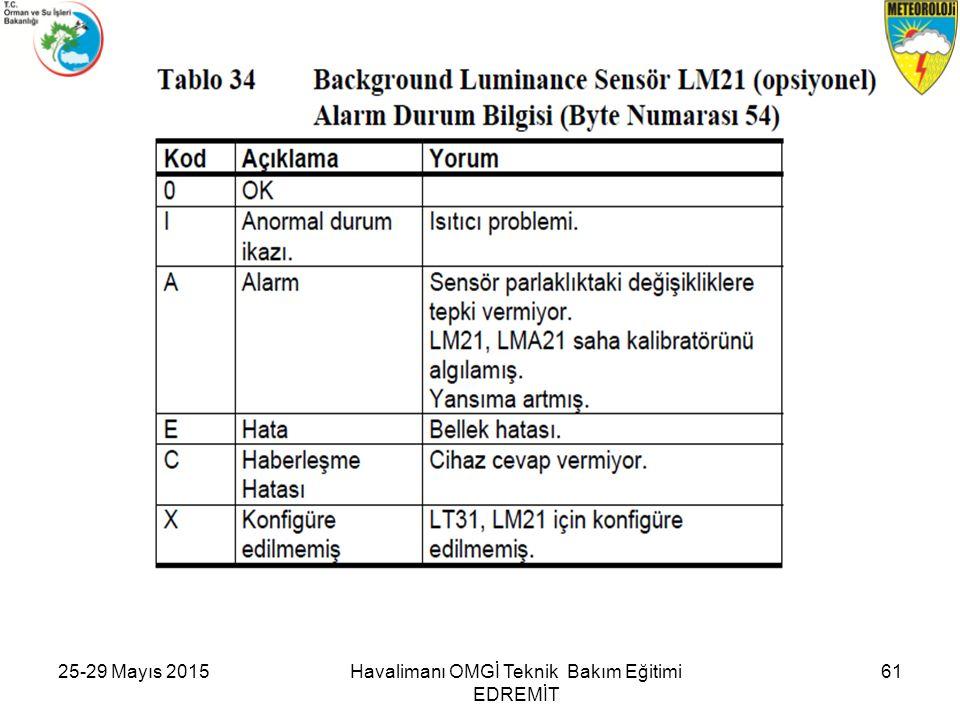25-29 Mayıs 201561Havalimanı OMGİ Teknik Bakım Eğitimi EDREMİT
