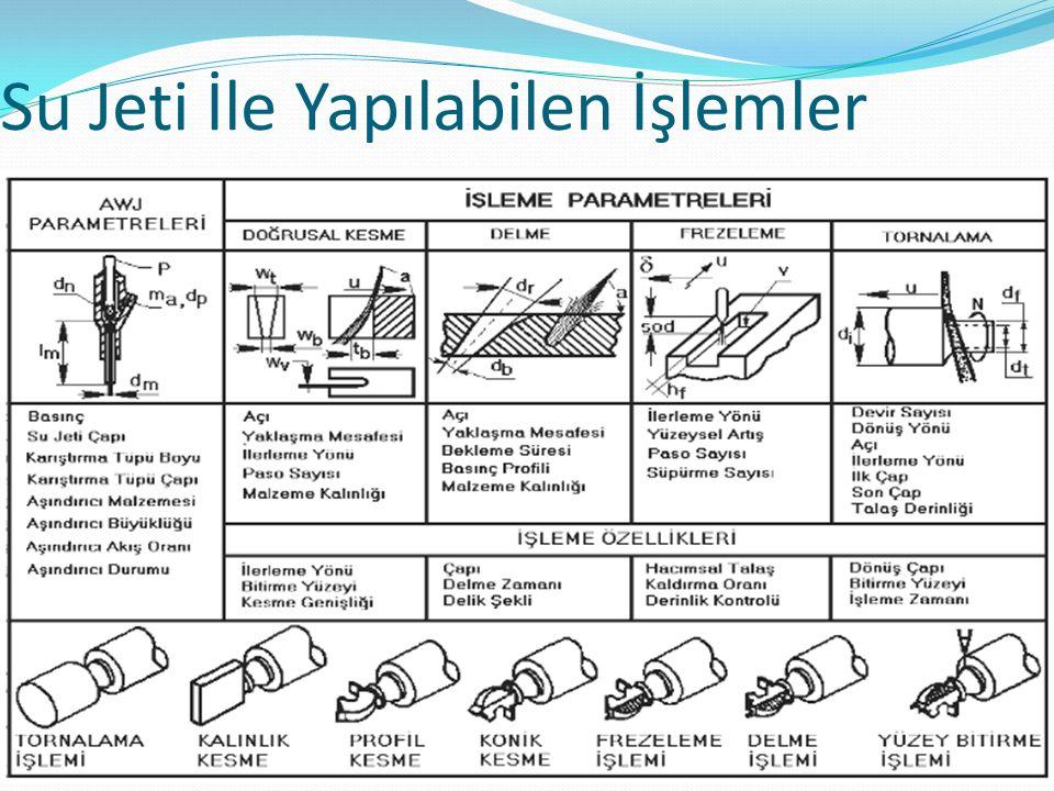 Su Jeti Değişik Freze Uygulamaları