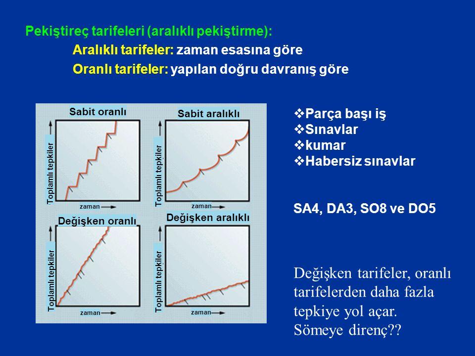 Pekiştireç tarifeleri (aralıklı pekiştirme): Aralıklı tarifeler: zaman esasına göre Oranlı tarifeler: yapılan doğru davranış göre Değişken oranlı Sabi