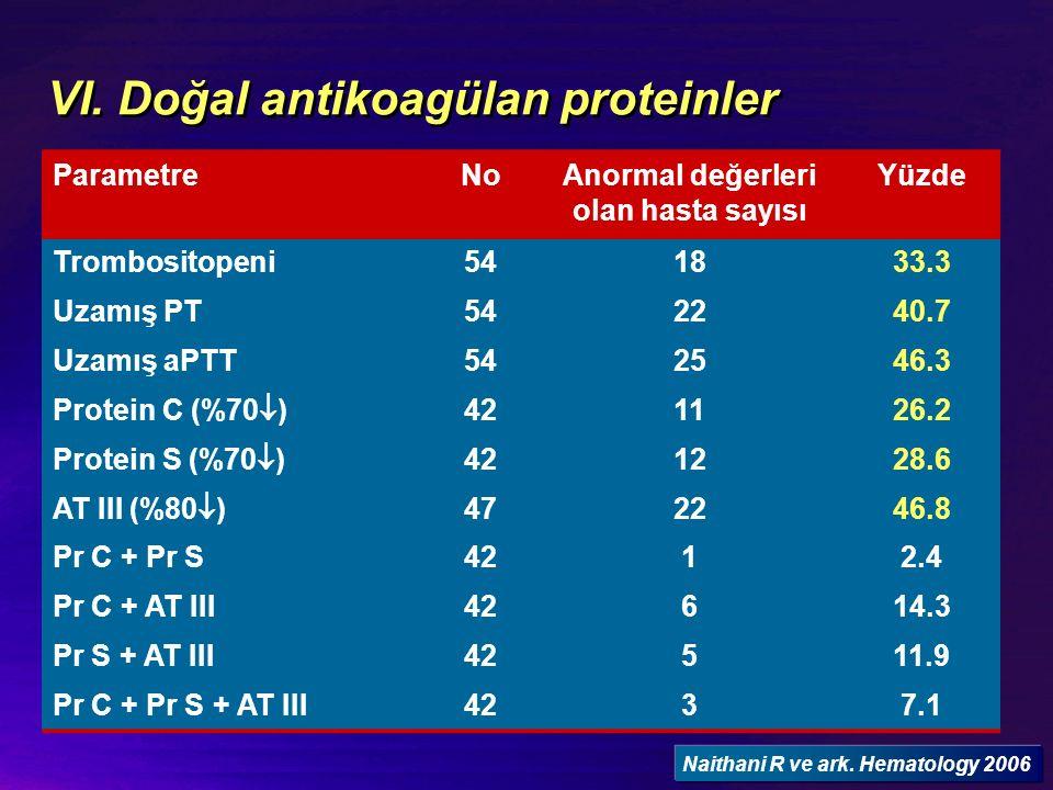 VI. Doğal antikoagülan proteinler ParametreNoAnormal değerleri olan hasta sayısı Yüzde Trombositopeni541833.3 Uzamış PT542240.7 Uzamış aPTT542546.3 Pr
