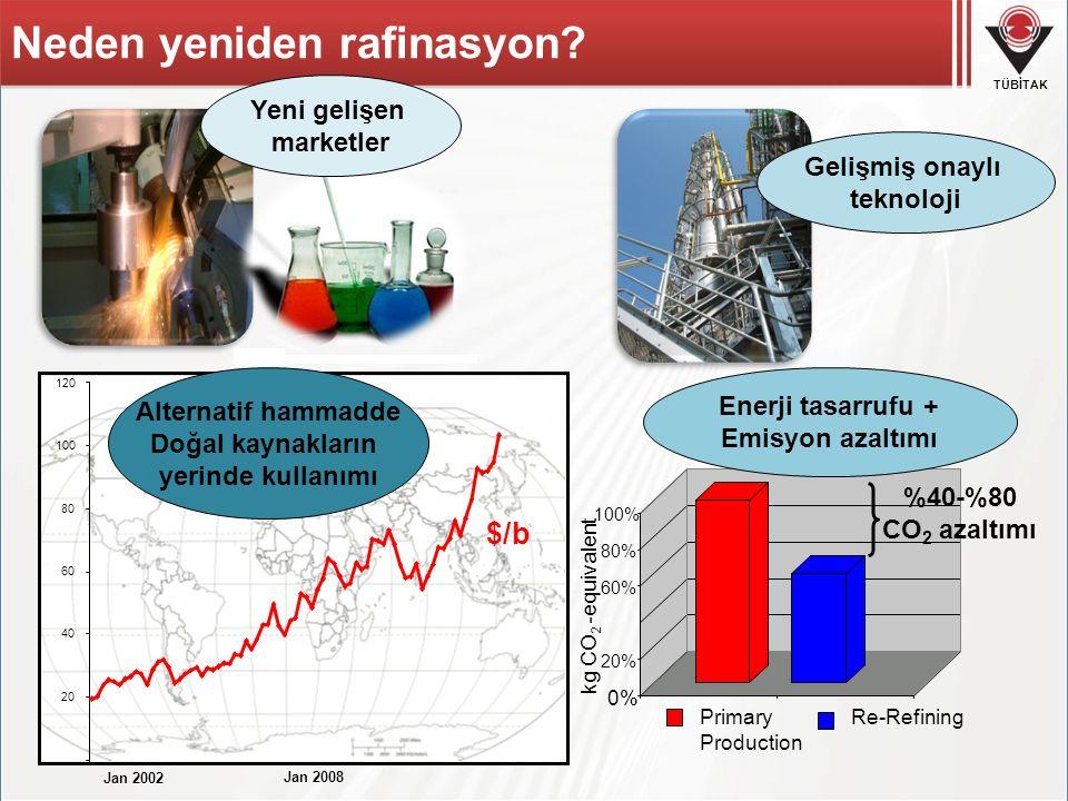 TÜBİTAK Neden yeniden rafinasyon? 0% 20% 60% 80% 100% Primary Production Re-Refining Enerji tasarrufu + Emisyon azaltımı Yeni gelişen marketler Gelişm