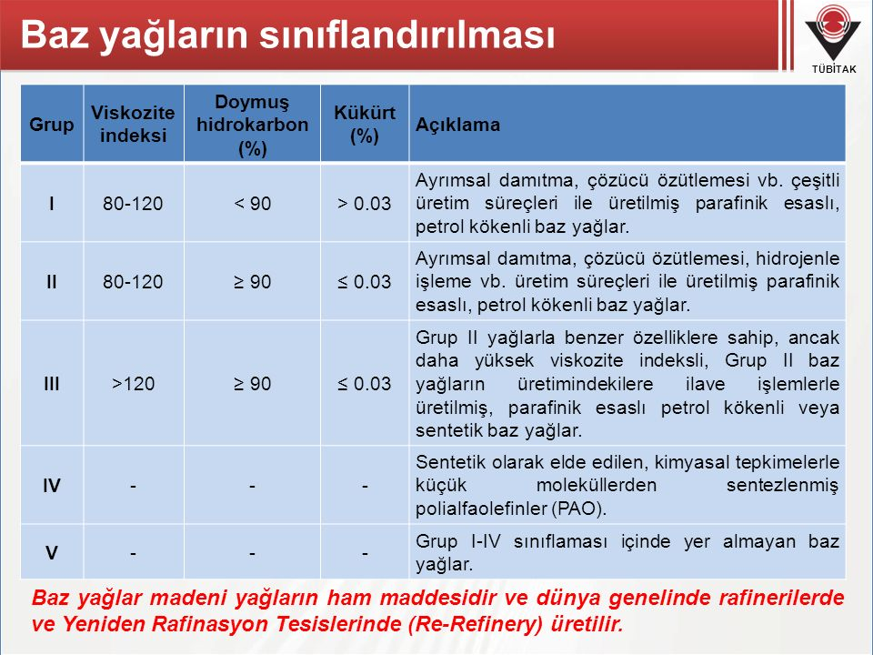 TÜBİTAK Grup Viskozite indeksi Doymuş hidrokarbon (%) Kükürt (%) Açıklama I80-120< 90> 0.03 Ayrımsal damıtma, çözücü özütlemesi vb. çeşitli üretim sür