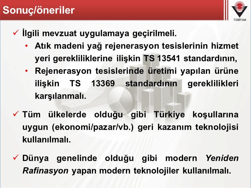 TÜBİTAK Sonuç/öneriler İlgili mevzuat uygulamaya geçirilmeli. Atık madeni yağ rejenerasyon tesislerinin hizmet yeri gerekliliklerine ilişkin TS 13541