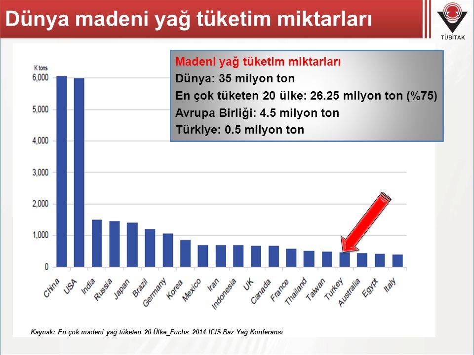 TÜBİTAK Dünya madeni yağ tüketim miktarları Kaynak: En çok madeni yağ tüketen 20 Ülke_Fuchs 2014 ICIS Baz Yağ Konferansı Madeni yağ tüketim miktarları