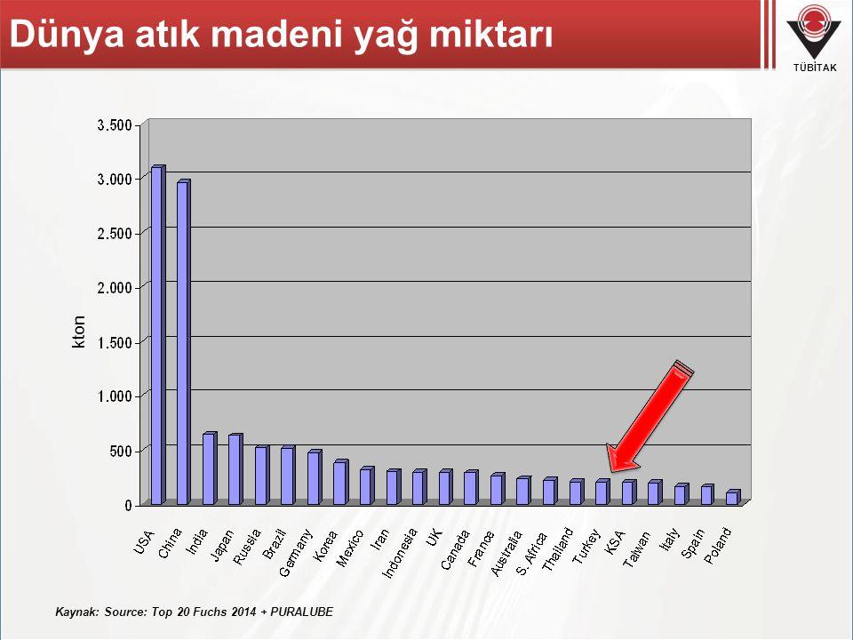 TÜBİTAK Dünya atık madeni yağ miktarı Kaynak: Source: Top 20 Fuchs 2014 + PURALUBE kton