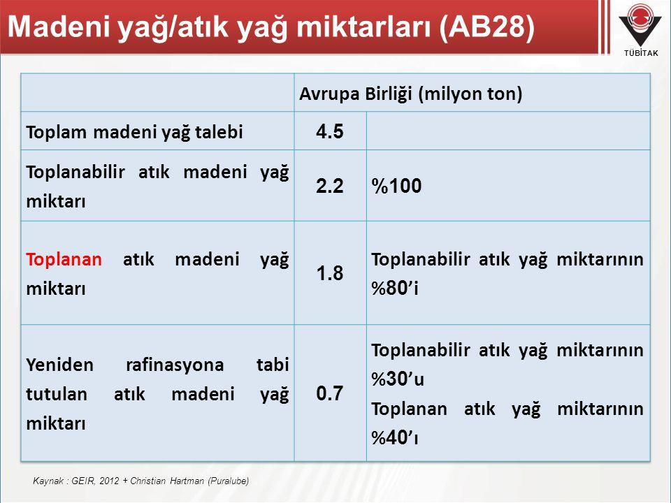 TÜBİTAK Kaynak : GEIR, 2012 + Christian Hartman (Puralube) Madeni yağ/atık yağ miktarları (AB28)