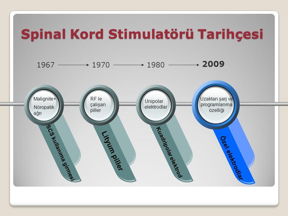 Spinal Kord Stimulatörü Tarihçesi SCS kullanıma girmesi Lityum piller Kuadripolar elektrod Özel elektrodlar 196719701980 2009 Malignite+ Nöropatik ağrı RF le çalışan piller Unipolar elektrodlar Uzaktan şarj ve programlanma özelliği