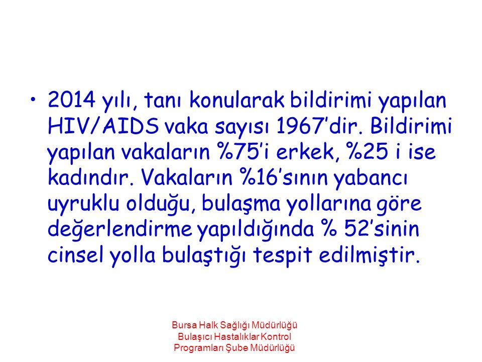 2014 yılı, tanı konularak bildirimi yapılan HIV/AIDS vaka sayısı 1967'dir. Bildirimi yapılan vakaların %75'i erkek, %25 i ise kadındır. Vakaların %16'