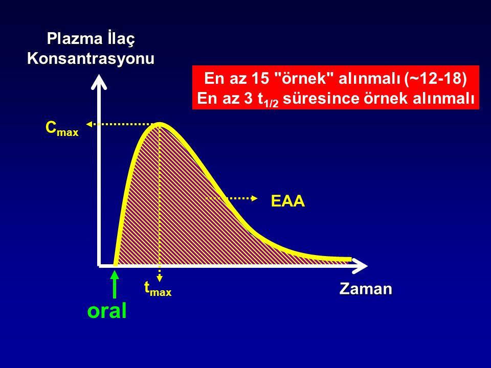 Zaman Plazma İlaç Konsantrasyonu C max t max EAA oral En az 15