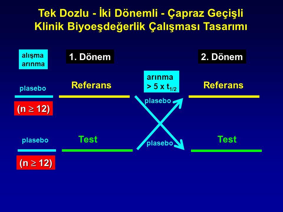 alışma arınma 1. Dönem arınma > 5 x t 1/2 2. Dönem plasebo Referans Test Referans Test (n  12) Tek Dozlu - İki Dönemli - Çapraz Geçişli Klinik Biyoeş