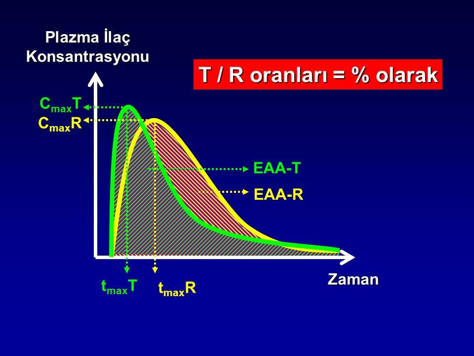 Zaman Plazma İlaç Konsantrasyonu C max R t max R C max T t max T EAA-T EAA-R T / R oranları = % olarak