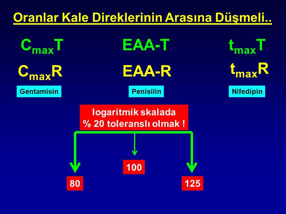 t max R C max T C max R t max TEAA-T EAA-R Oranlar Kale Direklerinin Arasına Düşmeli.. 100 logaritmik skalada % 20 toleranslı olmak ! 80125 Gentamisin