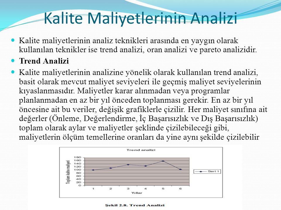 Kalite maliyetlerinin analiz teknikleri arasında en yaygın olarak kullanılan teknikler ise trend analizi, oran analizi ve pareto analizidir. Trend Ana