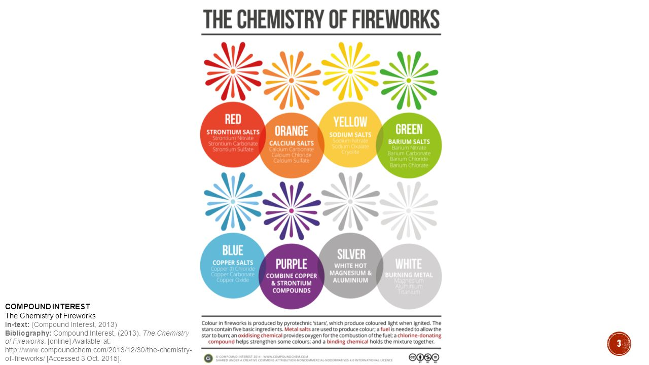 3 COMPOUND INTEREST The Chemistry of Fireworks In-text: (Compound Interest, 2013) Bibliography: Compound Interest, (2013). The Chemistry of Fireworks.