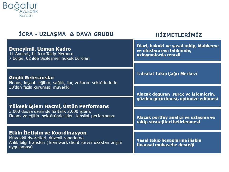 Deneyimli, Uzman Kadro 11 Avukat, 11 İcra Takip Memuru 7 bölge, 62 ilde Sözleşmeli hukuk büroları Tahsilat Takip Çağrı Merkezi Güçlü Referanslar Finans, inşaat, eğitim, sağlık, ilaç ve tarım sektörlerinde 30'dan fazla kurumsal müvekkil Etkin İletişim ve Koordinasyon Müvekkil ziyaretleri, düzenli raporlama Anlık bilgi transferi (Teamwork client server uzaktan erişim uygulaması) Yüksek İşlem Hacmi, Üstün Performans 3.000 dosya üzerinde haftalık 2.000 işlem, Finans ve eğitim sektöründe lider tahsilat performansı Yasal takip hesaplarına ilişkin finansal muhasebe desteği İdari, hukuki ve yasal takip, Mahkeme ve uluslararası tahkimde, uzlaşmalarda temsil Alacak doğuran süreç ve işlemlerin, gözden geçirilmesi, optimize edilmesi Alacak portföy analizi ve uzlaşma ve takip stratejileri belirlenmesi İCRA - UZLAŞMA & DAVA GRUBU HİZMETLERİMİZ
