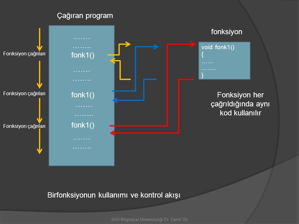 SAÜ Bilgisayar Mühendisliği Dr. Cemil Öz void fonk1() { …… …….. } fonk1() ……. …….. ……. …….. ……. …….. ……. …….. Birfonksiyonun kullanımı ve kontrol akış