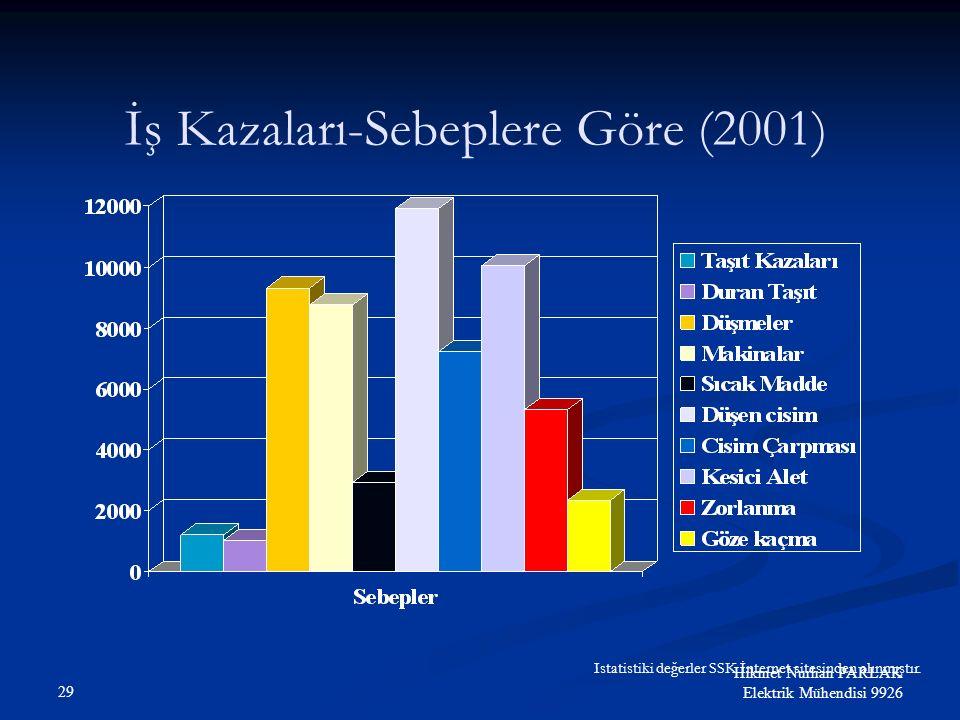 28 Hikmet Nurhan PARLAK Elektrik Mühendisi 9926 İŞ KAZALARI %79,5 %19,5 %1 % 79,5 Güvensiz hareketler % 19,5 Güvensiz şartlar % 1 Bilinmeyen
