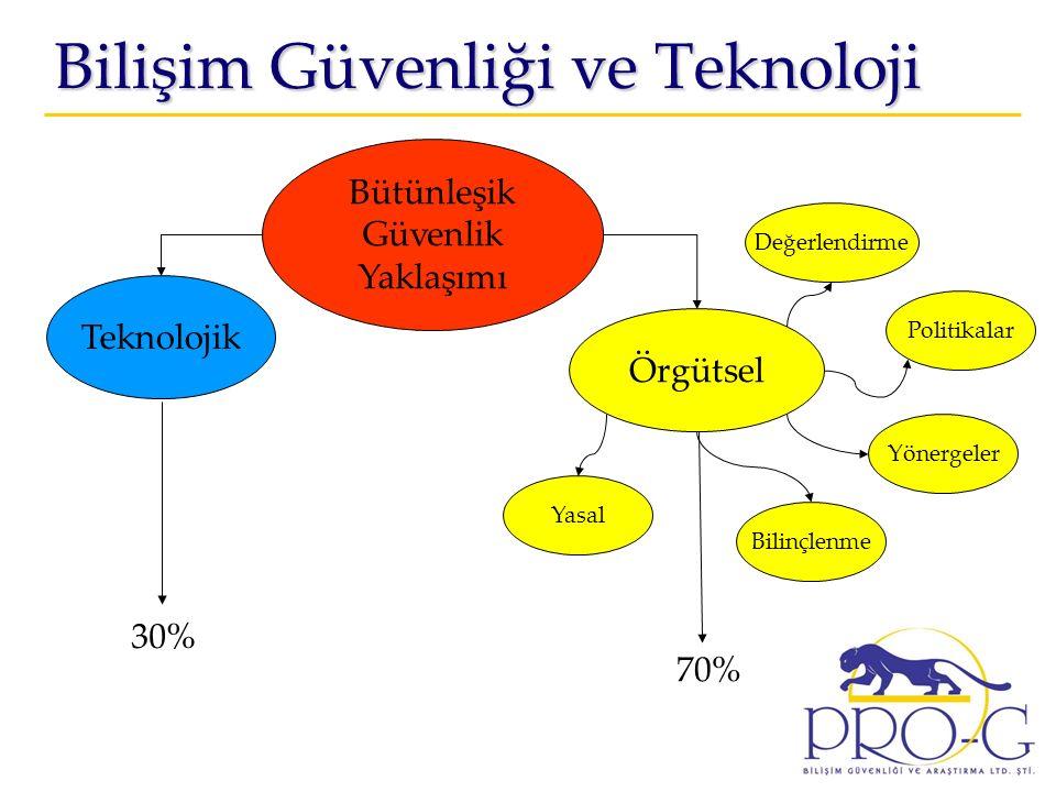Bilişim Güvenliği ve Teknoloji Bütünleşik Güvenlik Yaklaşımı Teknolojik Örgütsel Değerlendirme Politikalar Yönergeler Bilinçlenme Yasal 30% 70%