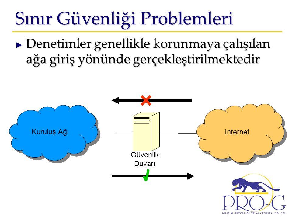 Sınır Güvenliği Problemleri ► Denetimler genellikle korunmaya çalışılan ağa giriş yönünde gerçekleştirilmektedir Internet Kuruluş Ağı Güvenlik Duvarı