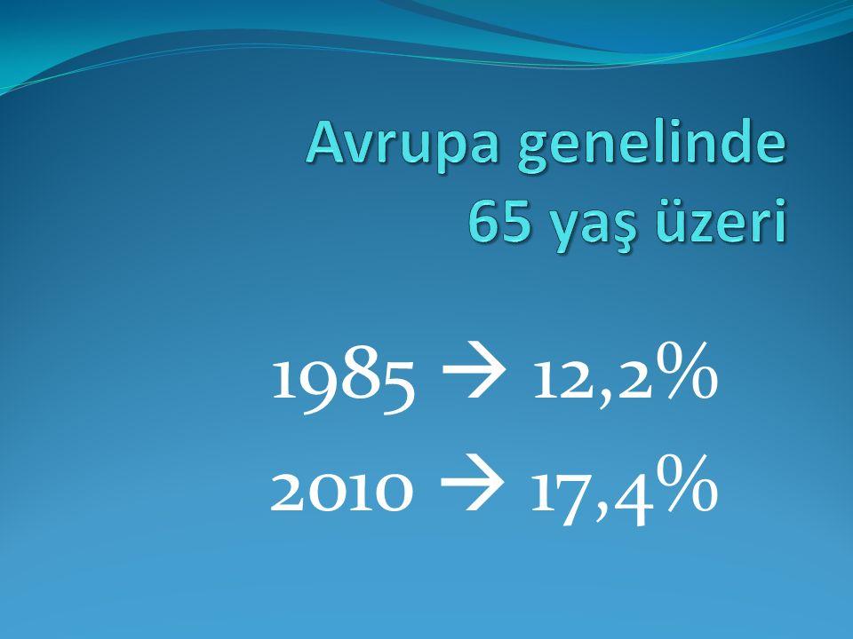 Belçika'da yaş ortalaması ise 2007  40,6 yaş 2061  45 yaş 60 yaş üzeri - 2000  22% - 2010  24% - 2030  31%