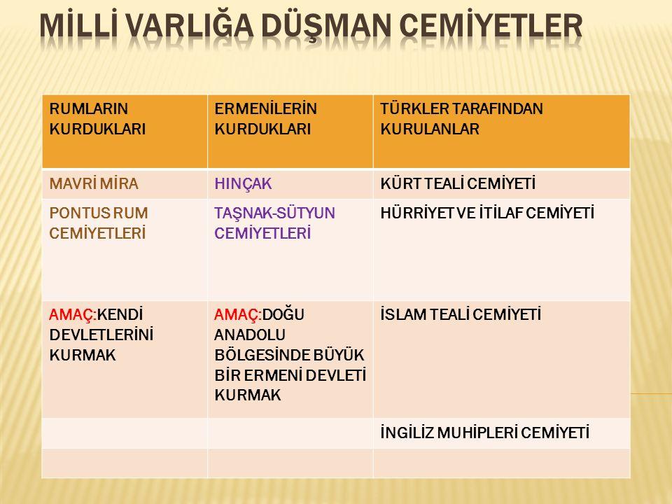 YARARLI CEMİYETLER (MİLLİ CEMİYETLER) KURULDUKLARI YERLERAMAÇLARI VİLAYET-İ ŞARKİYE MÜDAFAA-İ HUKUK CEMİYETİ İSTANBUL Doğu Anadolu bölgesinin ERMENİLER TARAFINDAN İŞGALİNİ ENGELLEMEK ANADOLU KADINLARI MÜDAFAA-İ VATAN CEMİYETİ SİVAS'TA Kadınların MİLLİ Mücadeleye etkin bir şekilde katılımını sağlamak İZMİR MÜDAFAA-İ HUKUK OSMANİYE CEMİYETİ İZMİR İZMİR ve çevresinin Yunanlılar tarafından işgalini engellemek.