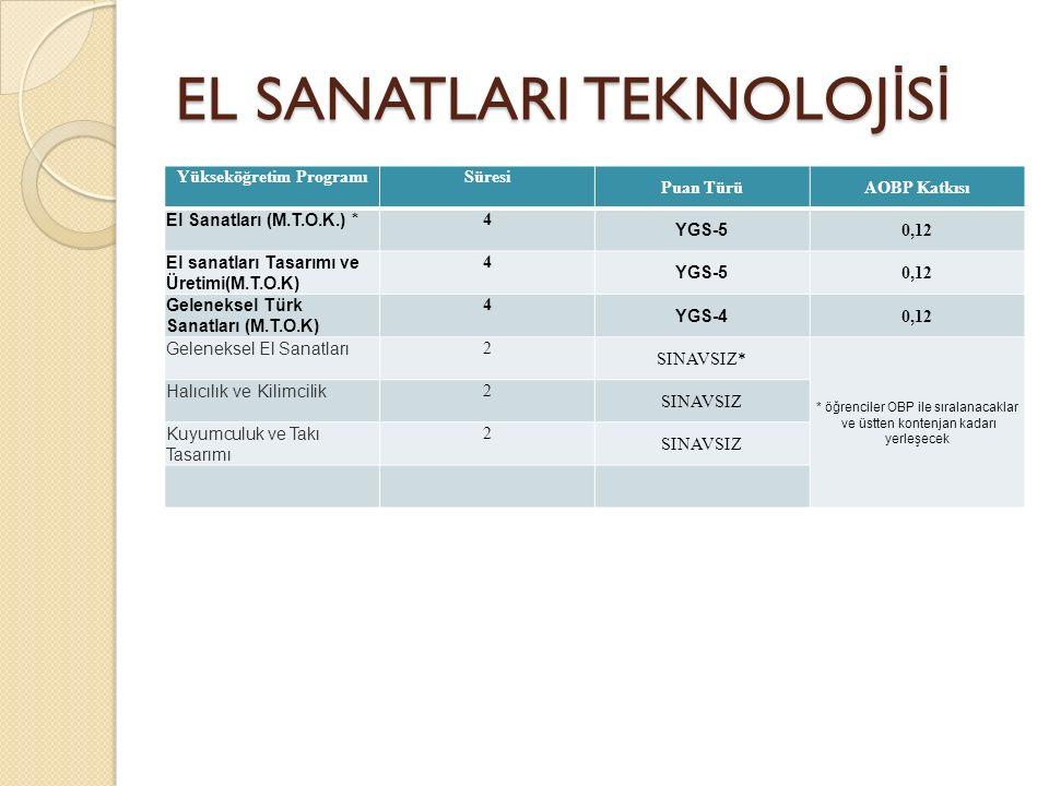 EL SANATLARI TEKNOLOJ İ S İ Yükseköğretim ProgramıSüresi Puan TürüAOBP Katkısı El Sanatları (M.T.O.K.) * 4 YGS-5 0,12 El sanatları Tasarımı ve Üretimi(M.T.O.K) 4 YGS-5 0,12 Geleneksel Türk Sanatları (M.T.O.K) 4 YGS-4 0,12 Geleneksel El Sanatları 2 SINAVSIZ* * öğrenciler OBP ile sıralanacaklar ve üstten kontenjan kadarı yerleşecek Halıcılık ve Kilimcilik 2 SINAVSIZ Kuyumculuk ve Takı Tasarımı 2 SINAVSIZ