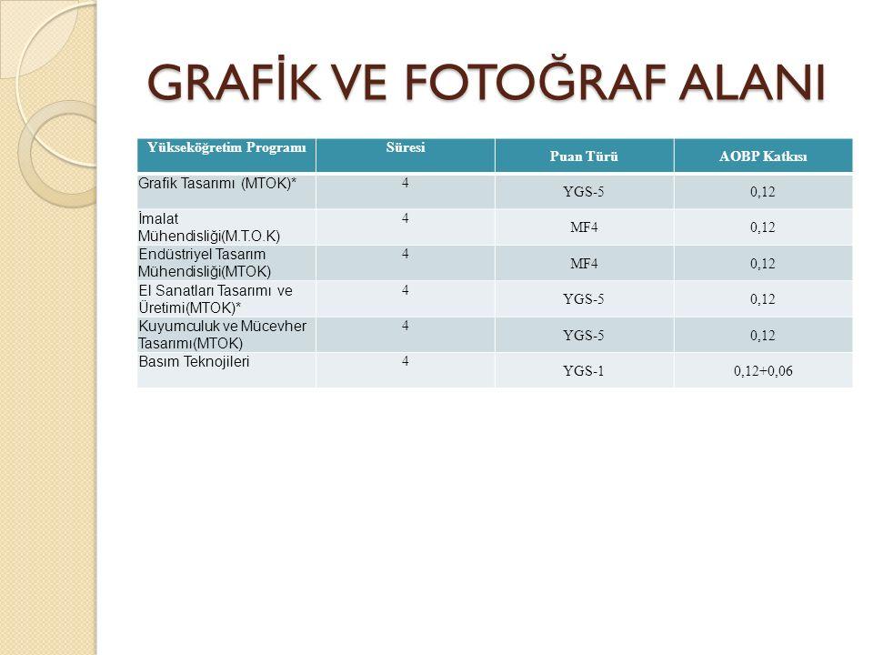 GRAF İ K VE FOTO Ğ RAF ALANI Yükseköğretim ProgramıSüresi Puan TürüAOBP Katkısı Grafik Tasarımı (MTOK)* 4 YGS-50,12 İmalat Mühendisliği(M.T.O.K) 4 MF40,12 Endüstriyel Tasarım Mühendisliği(MTOK) 4 MF40,12 El Sanatları Tasarımı ve Üretimi(MTOK)* 4 YGS-50,12 Kuyumculuk ve Mücevher Tasarımı(MTOK) 4 YGS-50,12 Basım Teknojileri 4 YGS-10,12+0,06