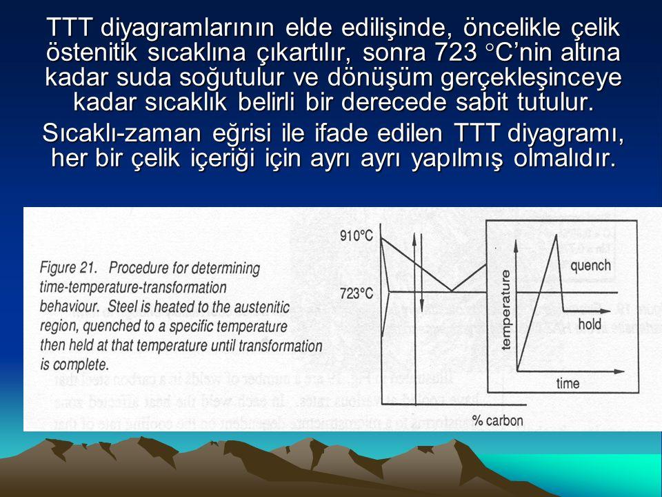 TTT diyagramlarının elde edilişinde, öncelikle çelik östenitik sıcaklına çıkartılır, sonra 723  C'nin altına kadar suda soğutulur ve dönüşüm gerçekle
