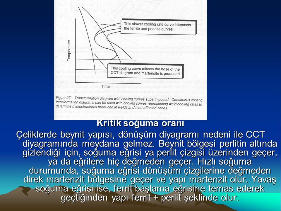 Kritik soğuma oranı Çeliklerde beynit yapısı, dönüşüm diyagramı nedeni ile CCT diyagramında meydana gelmez. Beynit bölgesi perlitin altında gizlendiği