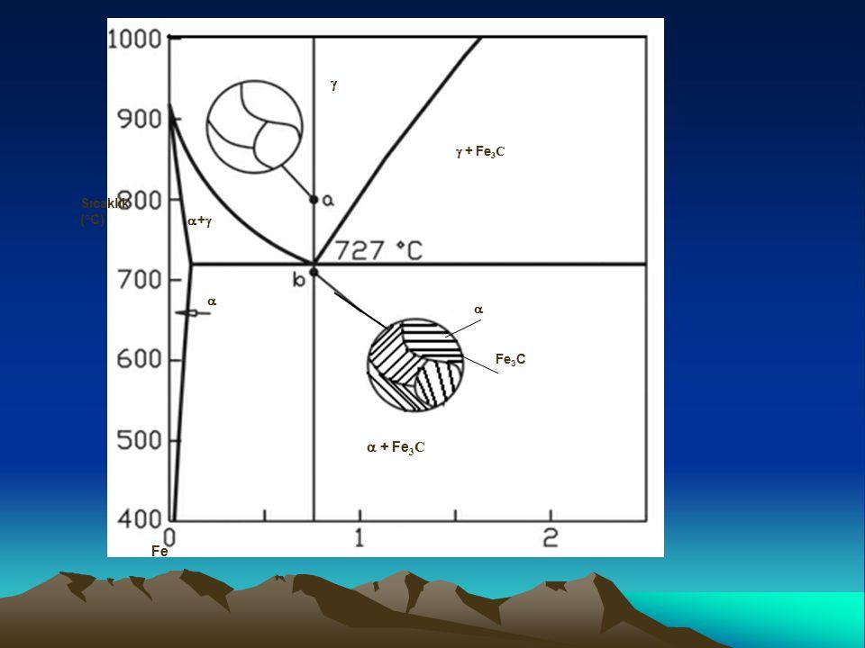 Karbonun kütlesel yüzdesi (%) Sıcaklık (°C)   ++  + Fe 3 C  + Fe 3 C Fe Fe 3 C  