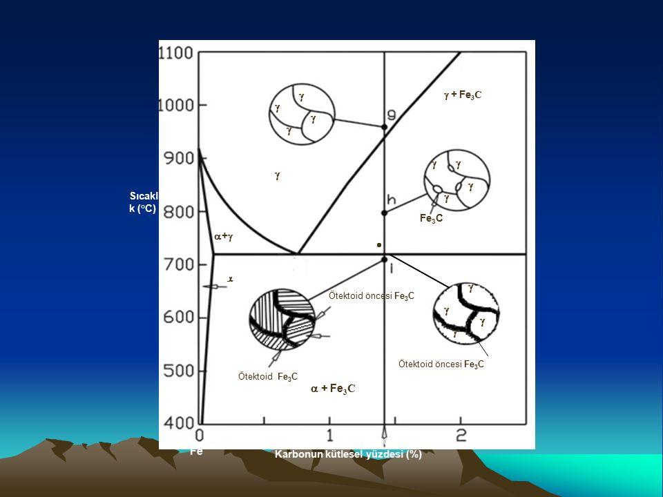 Karbonun kütlesel yüzdesi (%) Sıcaklı k (°C)   ++  + Fe 3 C  + Fe 3 C Fe Ötektoid öncesi Fe 3 C  Ötektoid Fe 3 C C1C1    Fe 3 C     